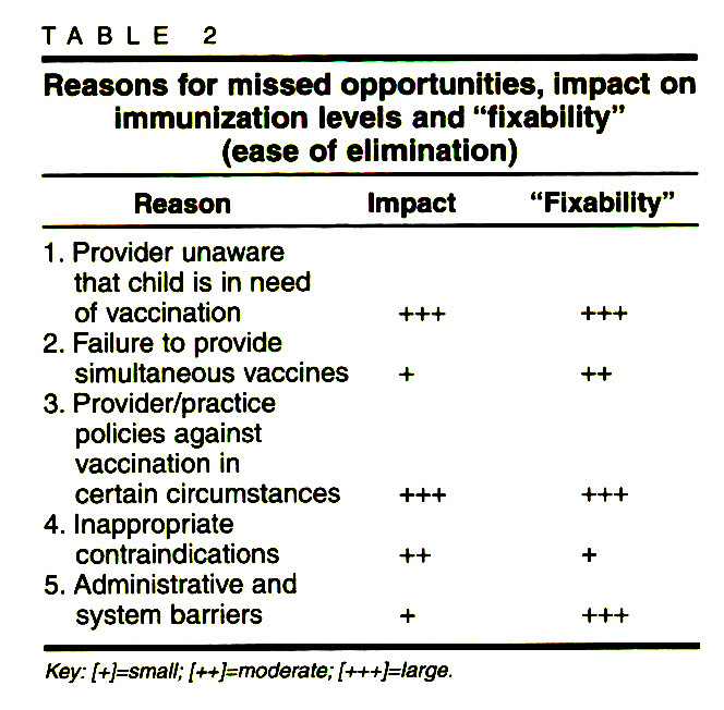 """TABLE 2Reasons for missed opportunities, impact on immunization levels and """"fixability"""" (ease of elimination)"""
