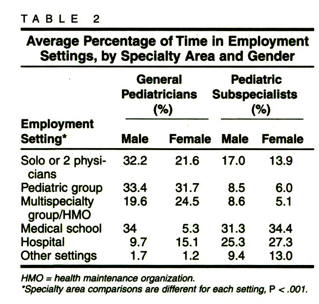 TABLE 2Average Percentage of Time in Employment Settings, by Specialty Area and Gender