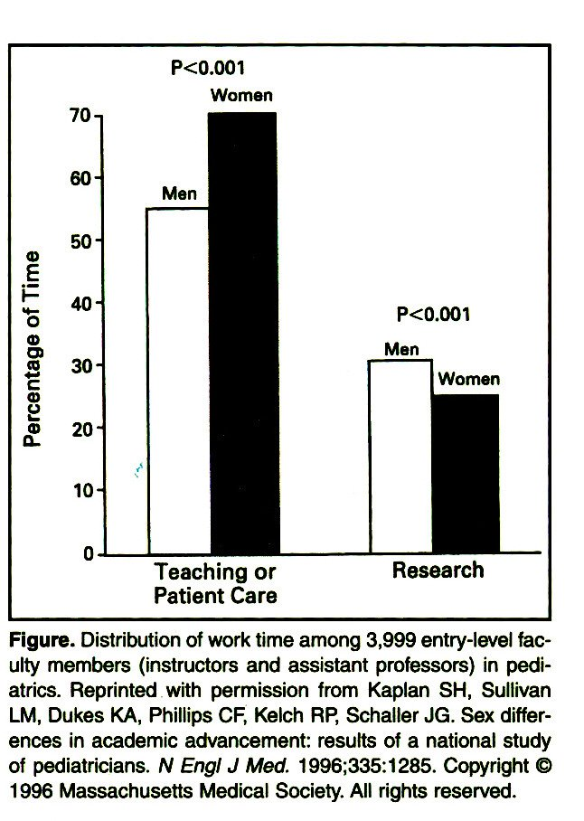 Figure. Distribution of work time among 3,999 entry-level faculty members (instructors and assistant professors) in pediatrics. Reprinted with permission from Kaplan SH, Sullivan LM, Dukes KA, Phillips CF, Kelch RP, Schaller JG. Sex differences in academic advancement: results of a national study of pediatricians. N Engl J Med. 1996;335:1285. Copyright © 1996 Massachusetts Medical Society. All rights reserved.