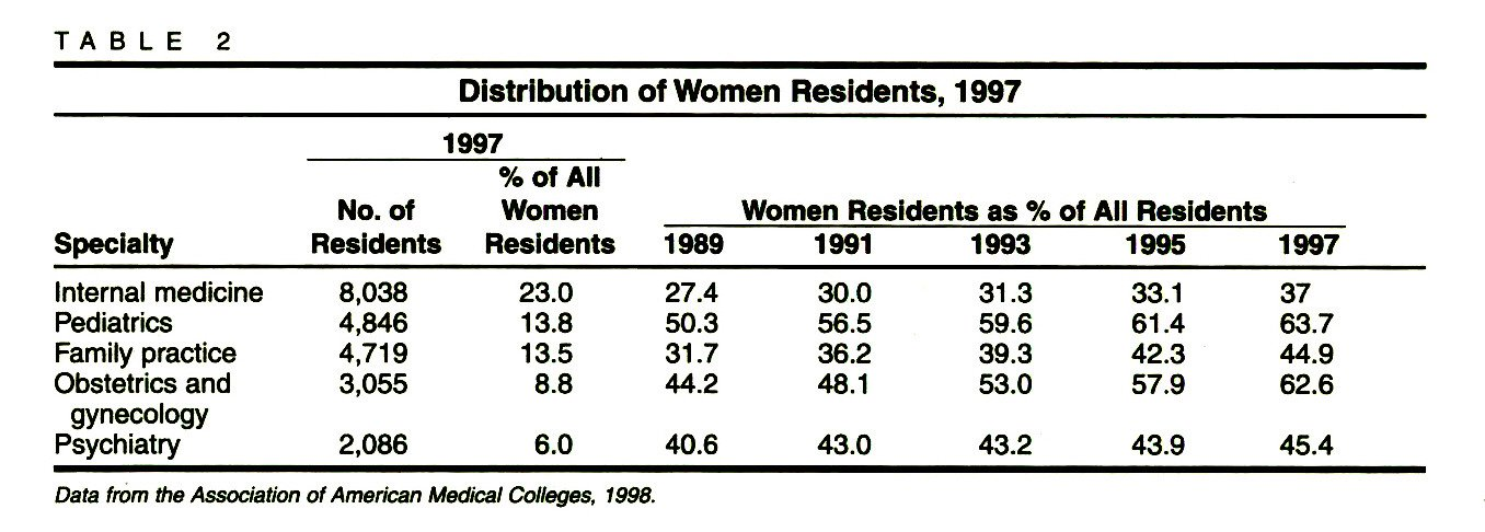 TABLE 2Distribution of Women Residents, 1997