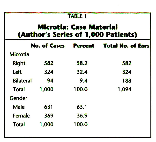 TABLE 1Microtia: Case Material (Author's Series of 1,000 Patients)