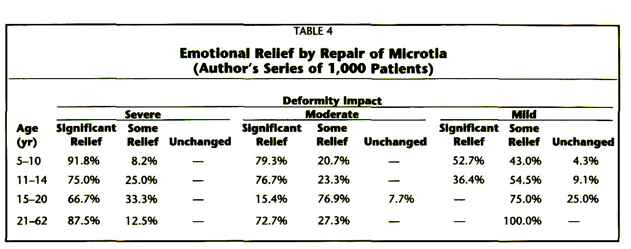 TABLE 4Emotional Relief by Repair of Microtia (Author's Series of 1,000 Patients)