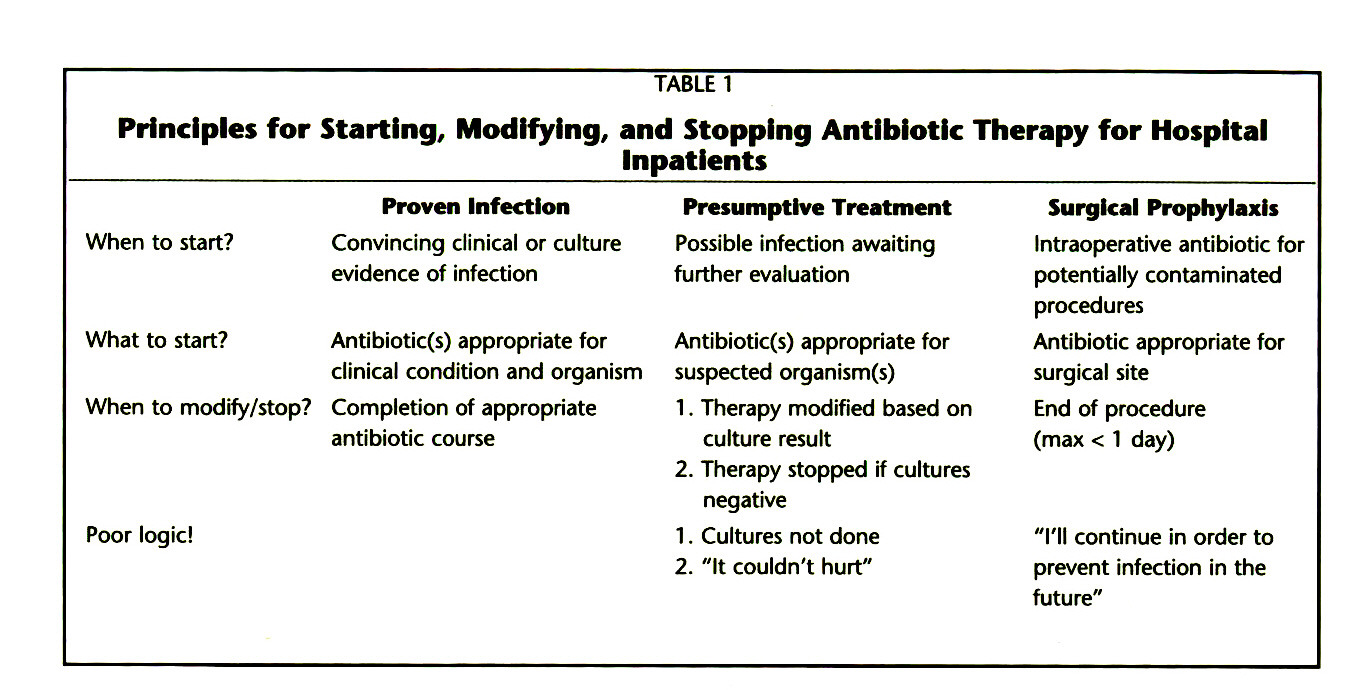 TABLE 1Principles for Starting, Modifying, and Stopping Antibiotic Therapy for Hospital lnpatients