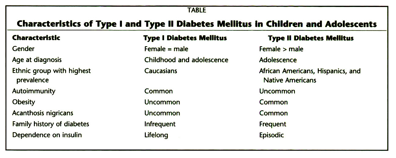 TABLECharacteristics of Type I and Type II Diabetes Mellitus In Children and Adolescents