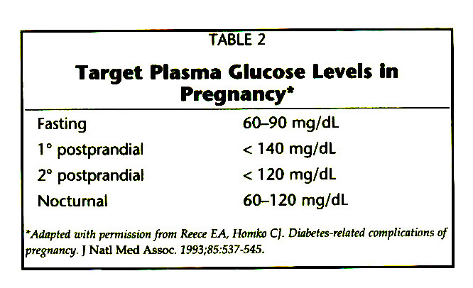 TABLE 2Target Plasma Glucose Levels in Pregnancy*