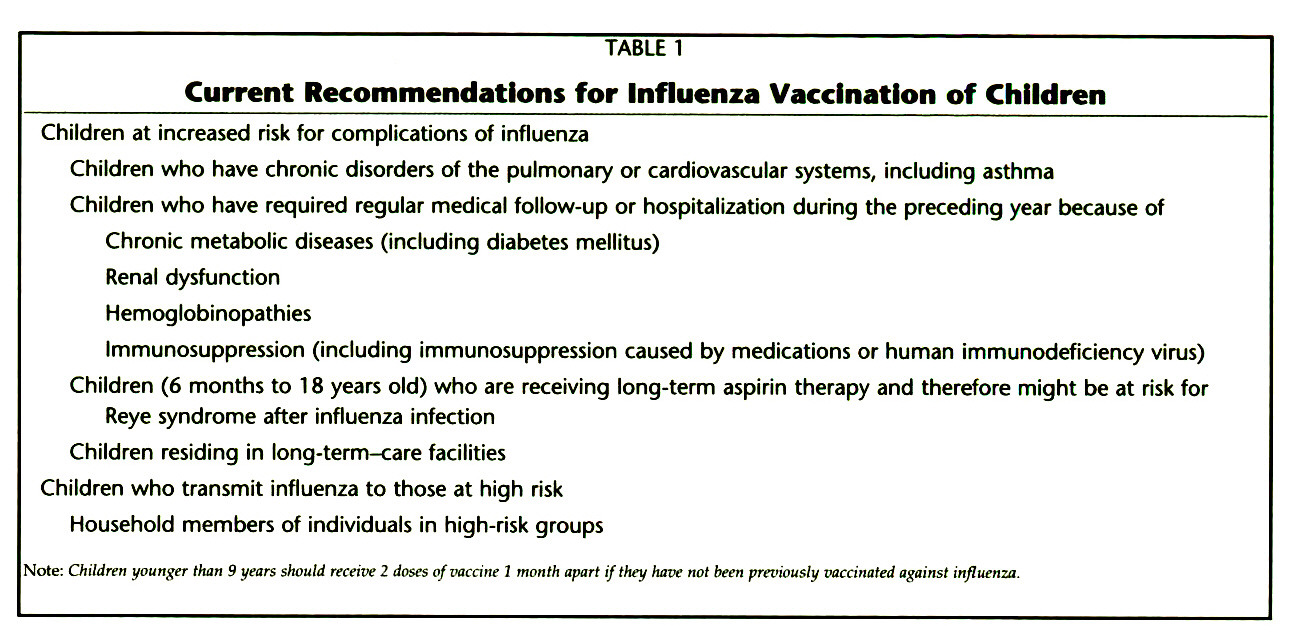TABLE 1Current Recommendations for Influenza Vaccination of Children