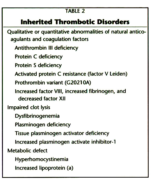 TABLE 2Inherited Thrombotic Disorders