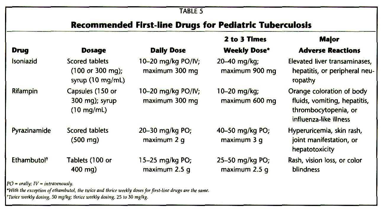 TABLE 5Recommended First-line Drags for Pediatrie Tuberculosis