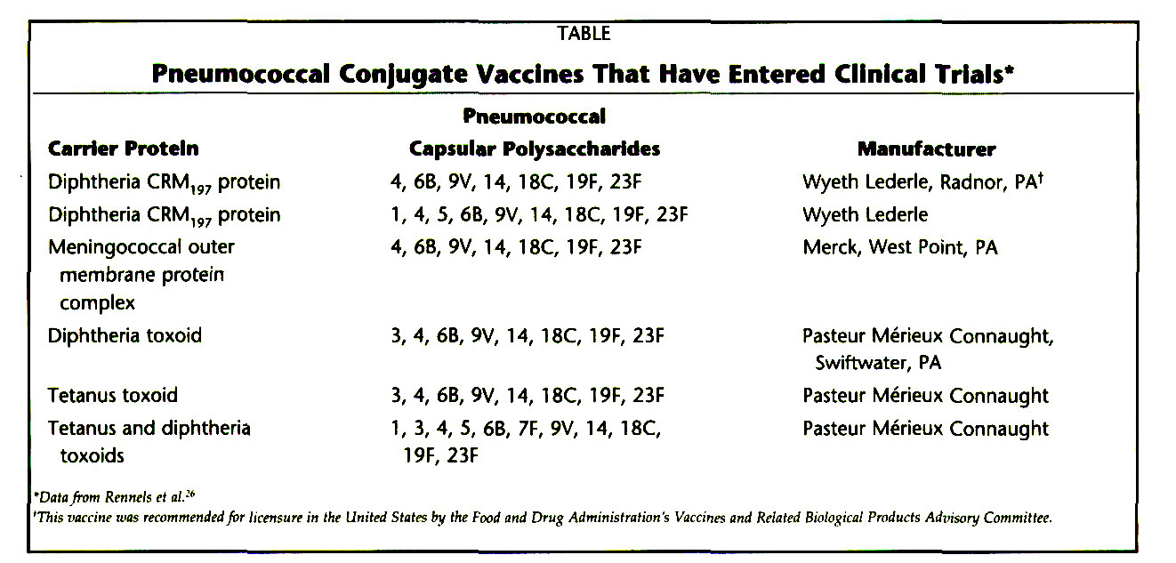 TABLEPneumococcal Conjugate Vaccines That Have Entered Clinical Trials*
