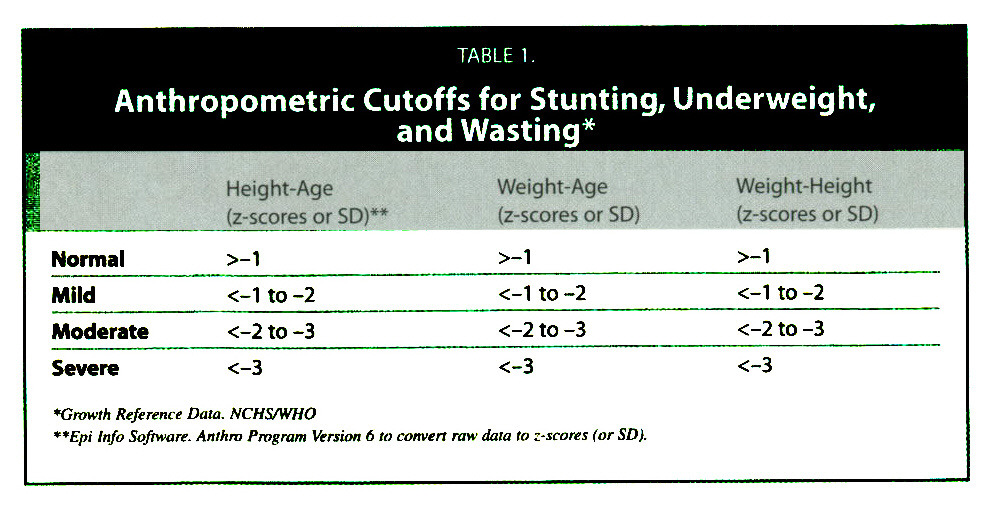TABLE 1.Anthropometric Cutoffs for Stunting, Underweight, and Wasting*