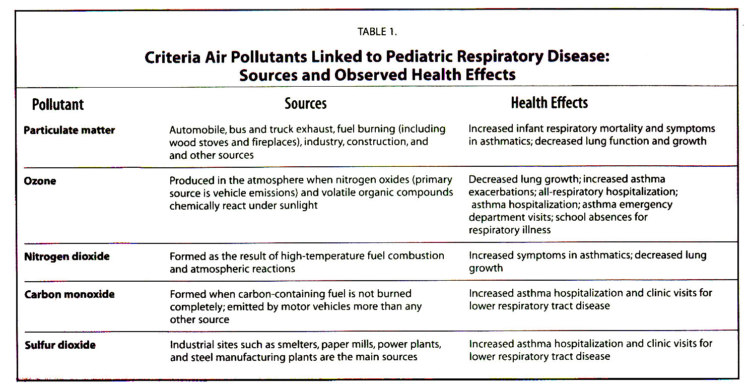 TABLE 1Criteria Air Pollutants Linked to Pediatric Respiratory Disease: Sources and Observed Health Effects