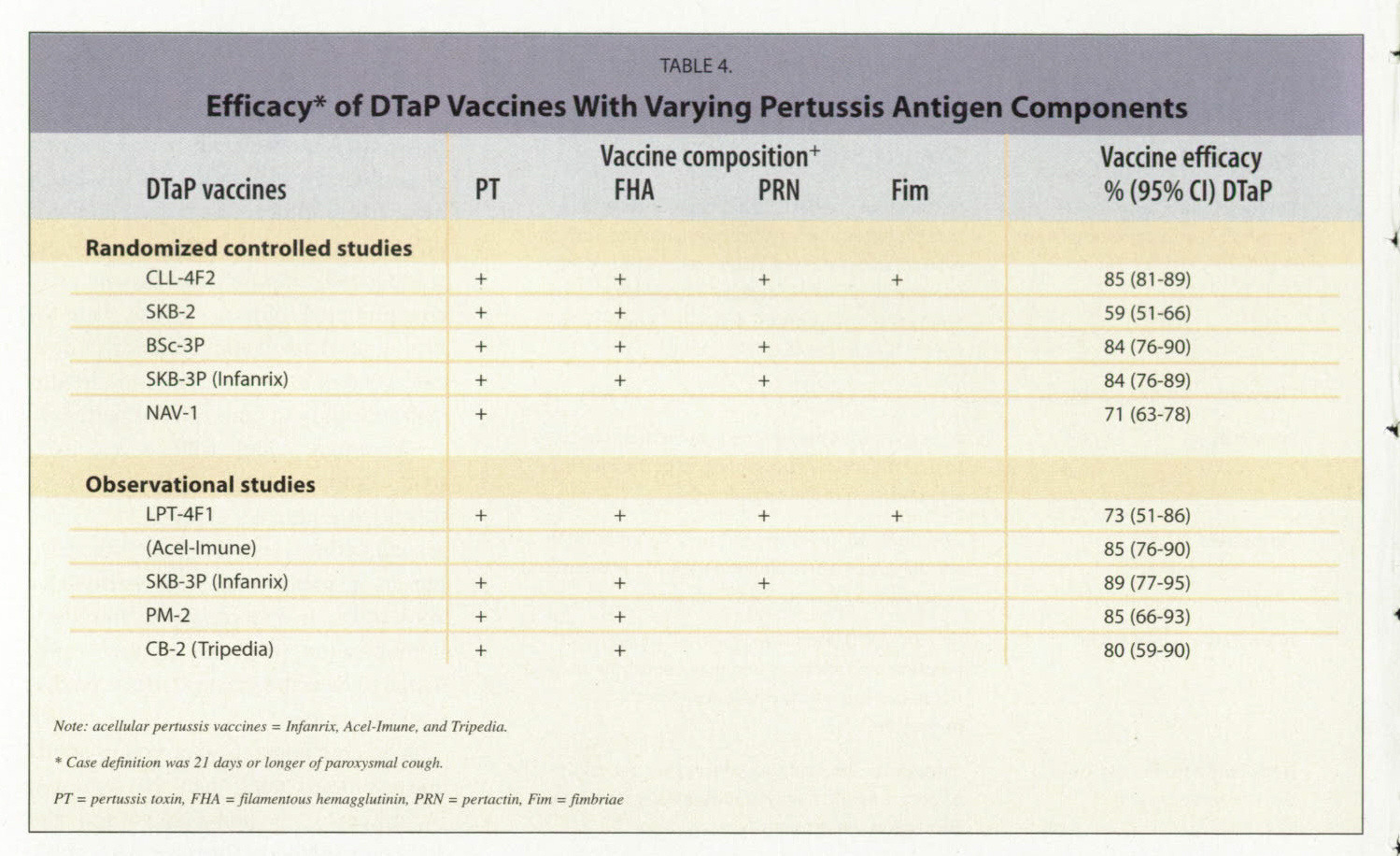 TABLE 4.Efficacy* of DTaP Vaccines With Varying Pertussis Antigen Components