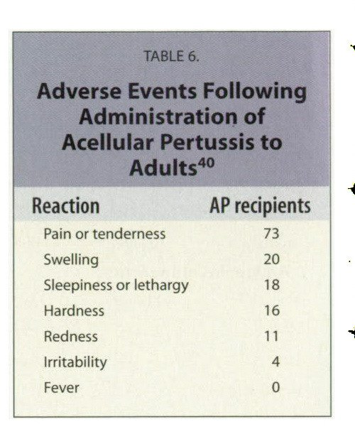 TABLE 6.Adverse Events Following Administration of Acellular Pertussis to Adults40