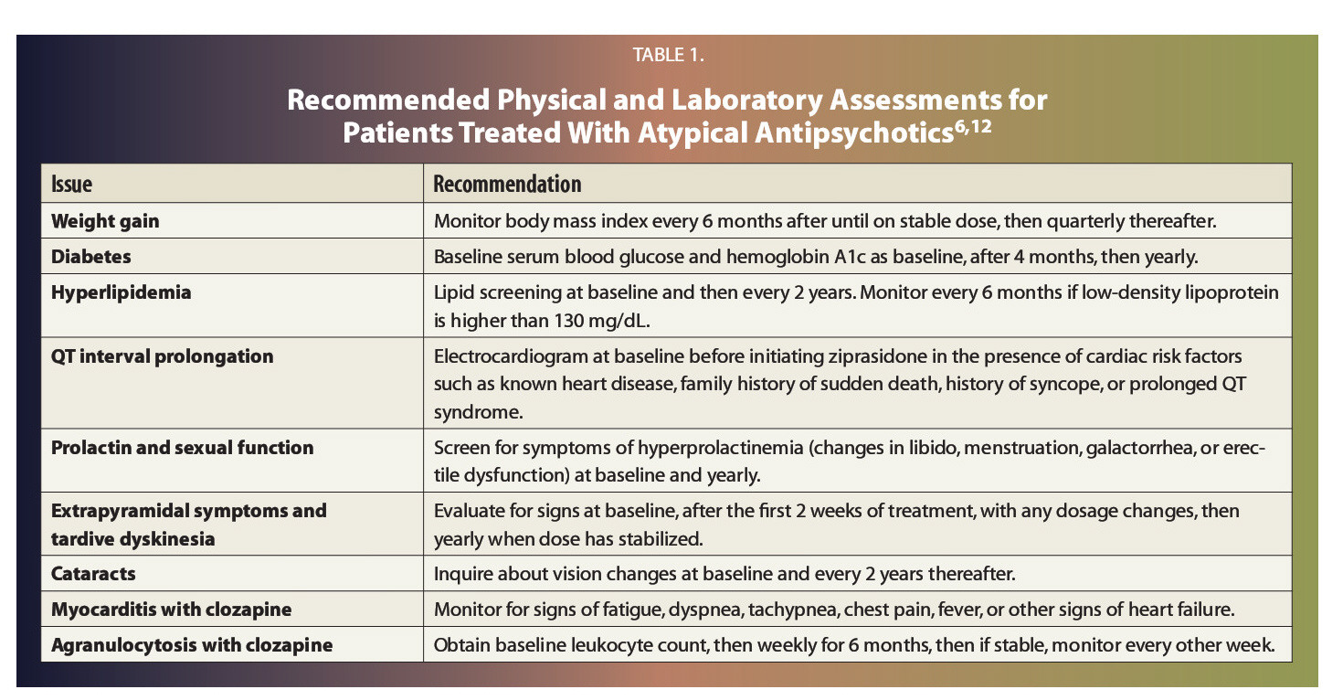 """TABLE 1.Recommended Physical and Laboratory Assessments for Patients Treated With Atypical Antipsychotics6""""2"""