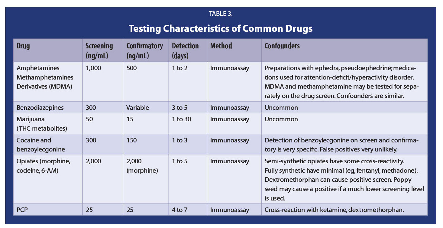 TABLE 3.Testing Characteristics of Common Drugs