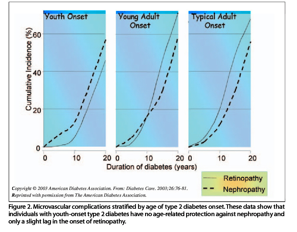 Figure 2. Microvascular complications stratified by age of type 2 diabetes onset. These data show that individuals with youth-onset type 2 diabetes have no age-related protection against nephropathy and only a slight lag in the onset of retinopathy.