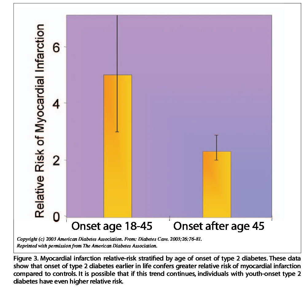 Figure 3. Myocardial infarction relative-risk stratified by age of onset of type 2 diabetes. These data show that onset of type 2 diabetes earlier in life confers greater relative risk of myocardial infarction compared to controls. It is possible that if this trend continues, individuals with youth-onset type 2 diabetes have even higher relative risk.