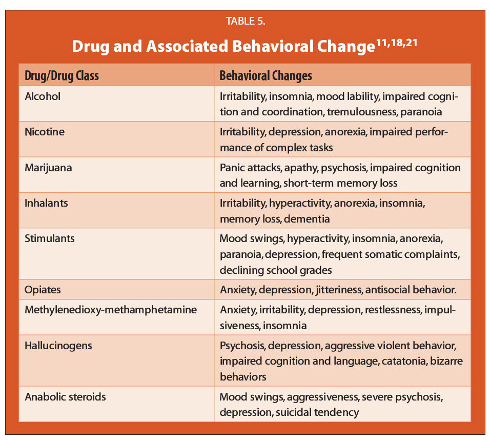 Adolescent Drug Alcohol Use In The 21st Century