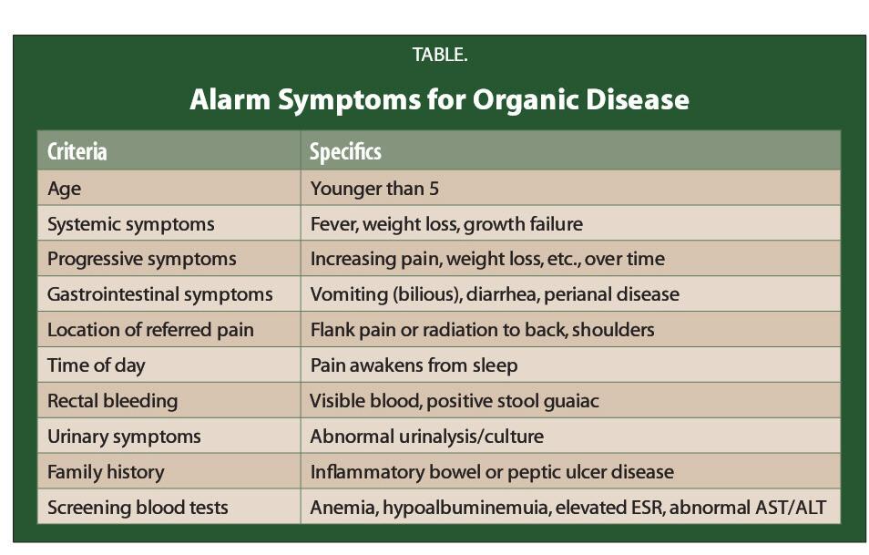 TABLE.Alarm Symptoms for Organic Disease