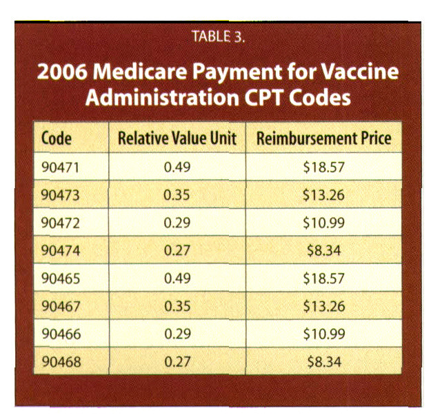 TABLE 3.2006 Medicare Payment for Vaccine Administratiun CPT Codes