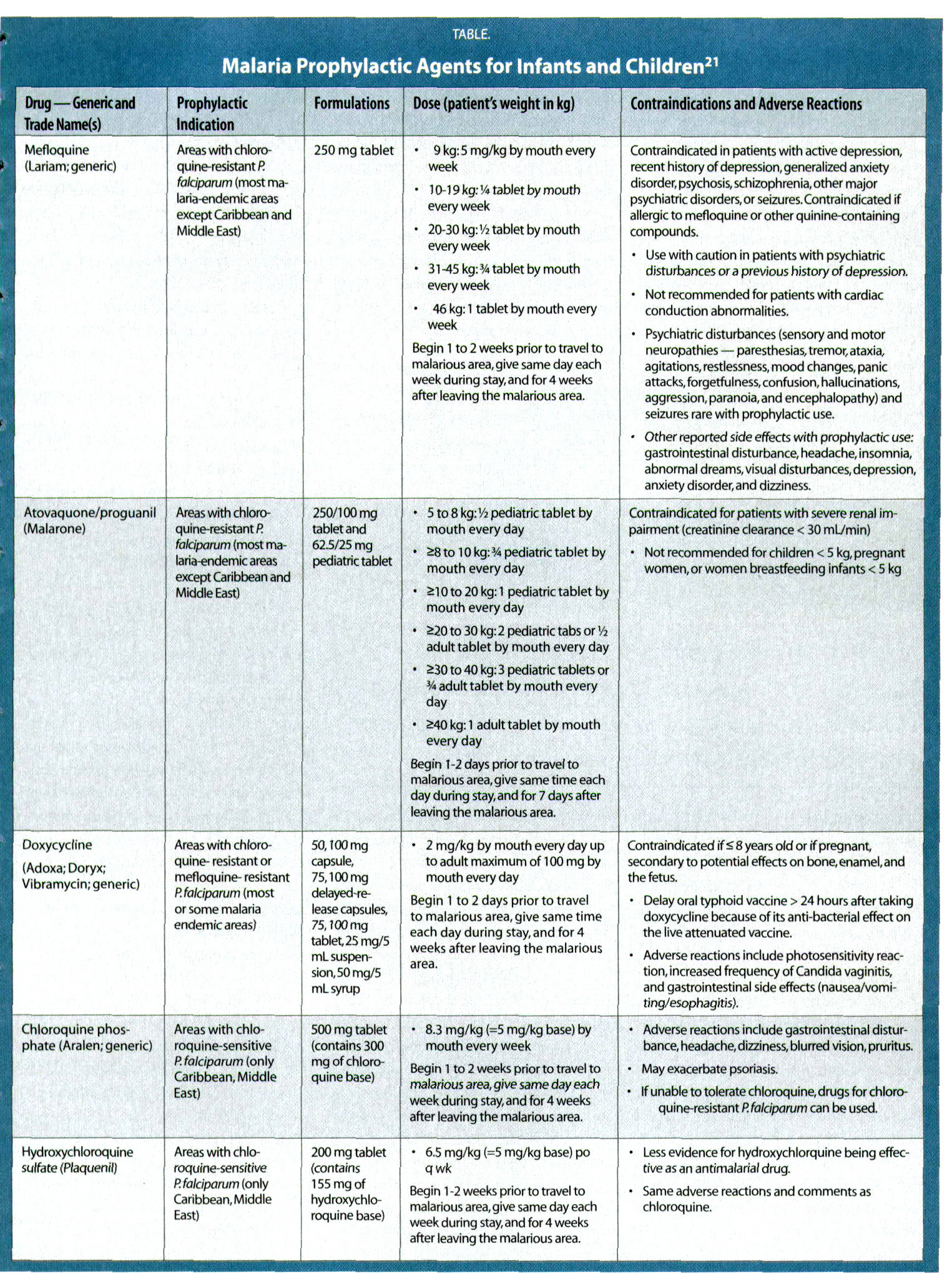 TABLE.Malaria Prophylactic Agents for Infants and Children21