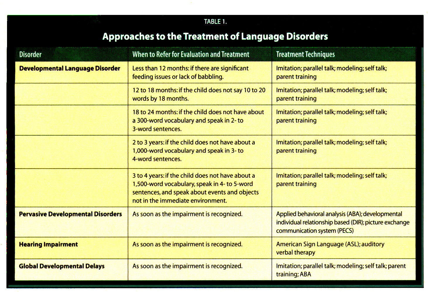 TABLE 1.Approaches to the Treatment of Language Disorders