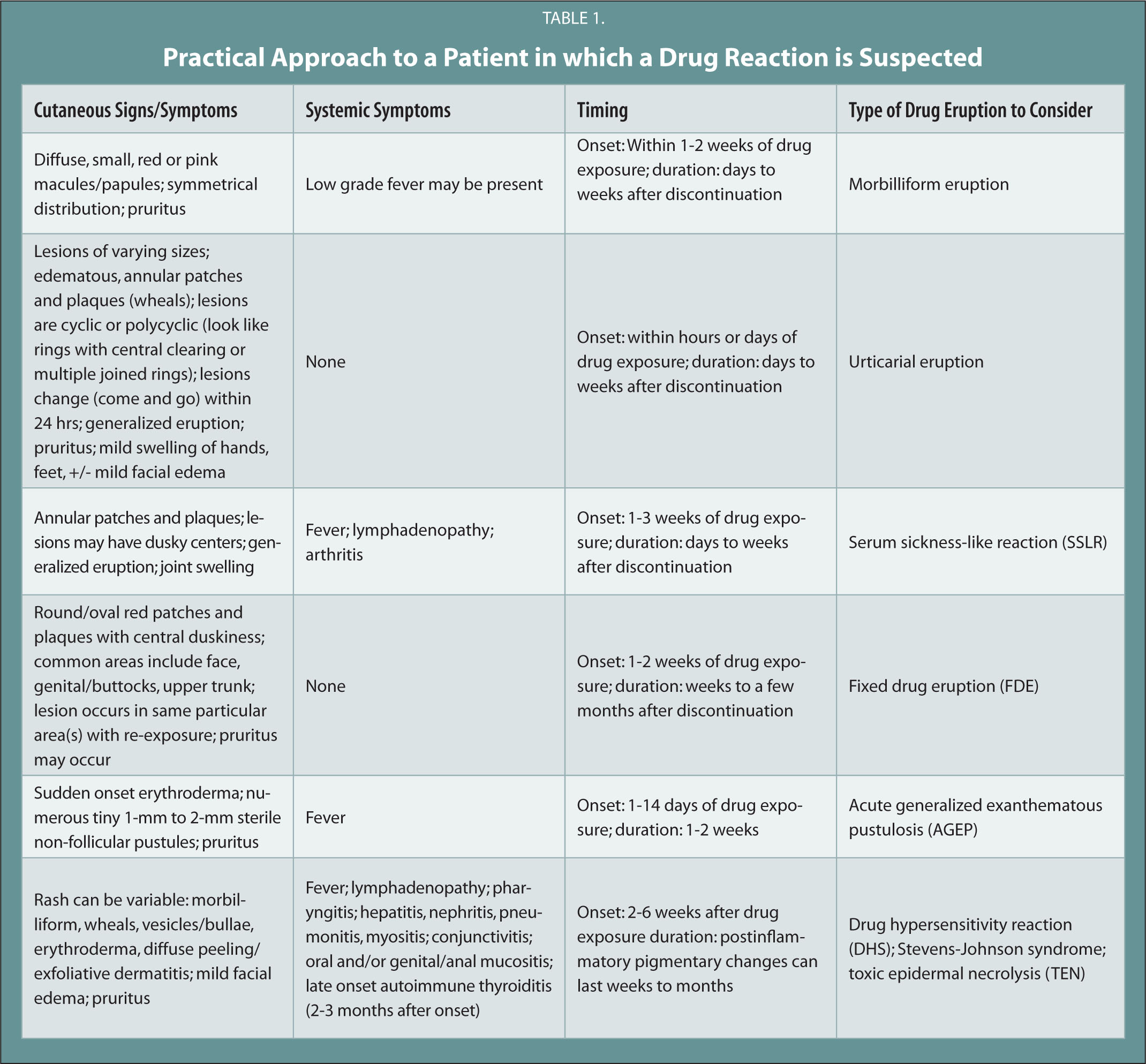 Practical Approach to a Patient in Which a Drug Reaction Is Suspected