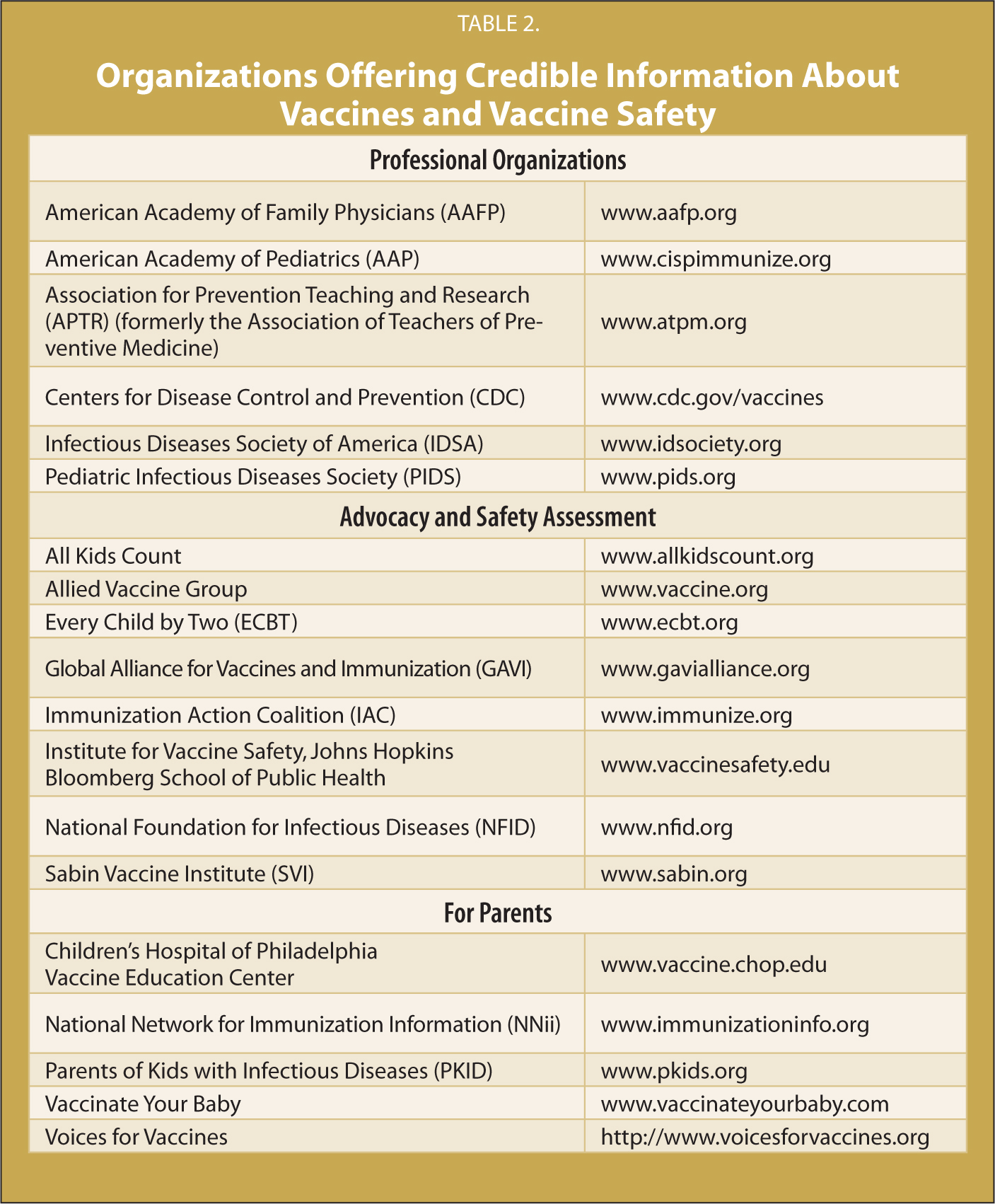 Organizations Offering Credible Information About Vaccines and Vaccine Safety