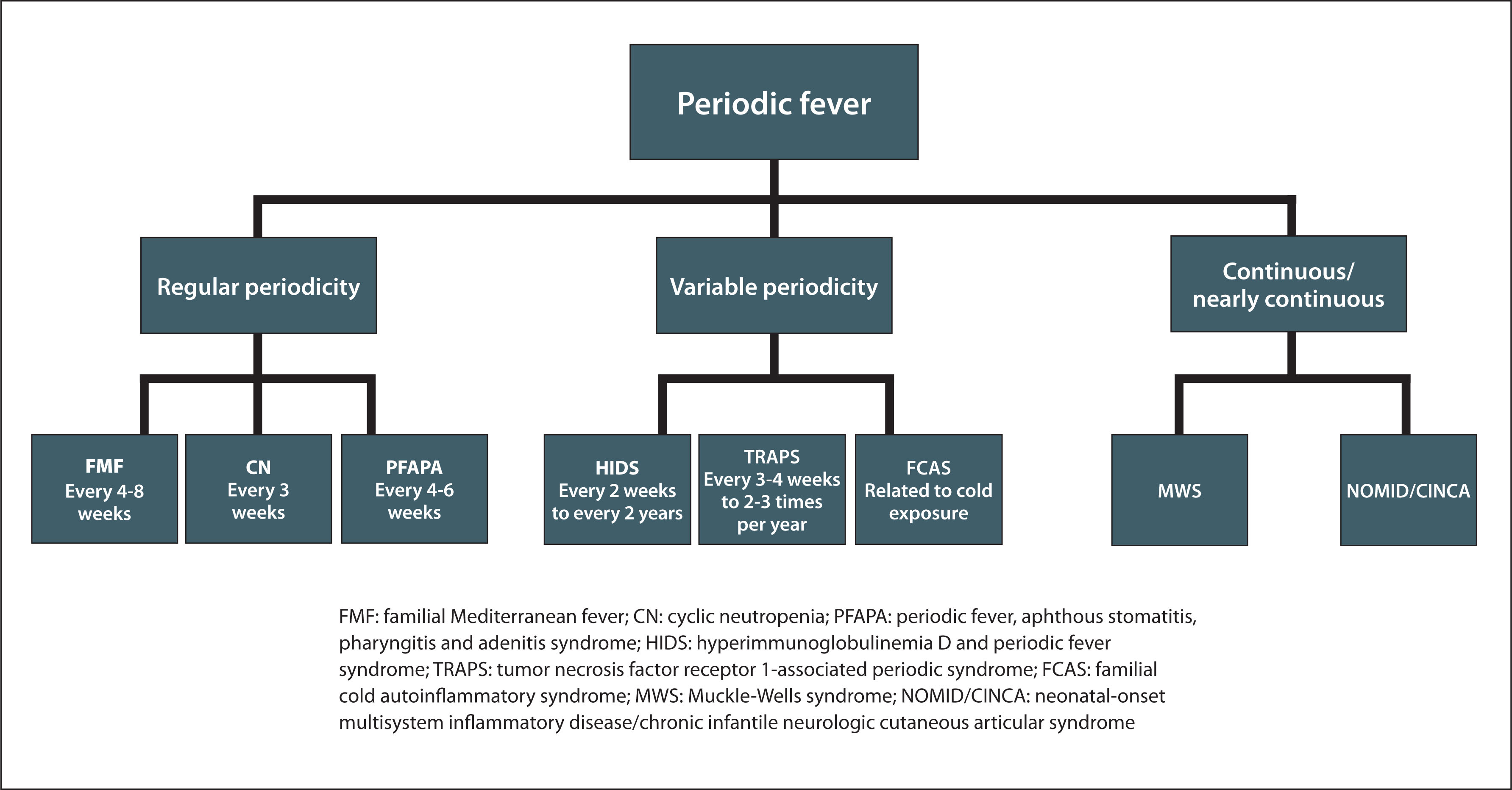 Stratification of Periodic Fever Syndromes Based on Fever Frequency. Source: Edwards KM.