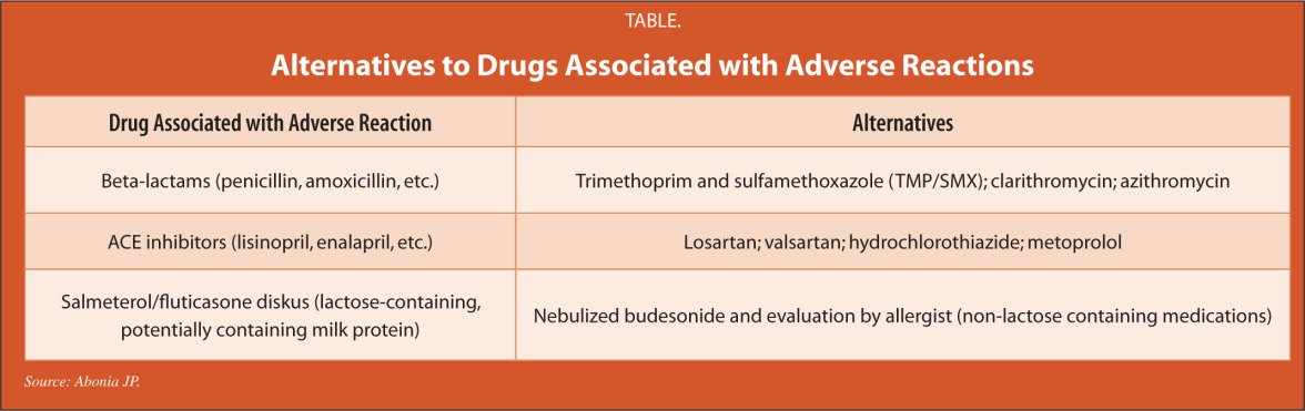 Alternatives to Drugs Associated with Adverse Reactions