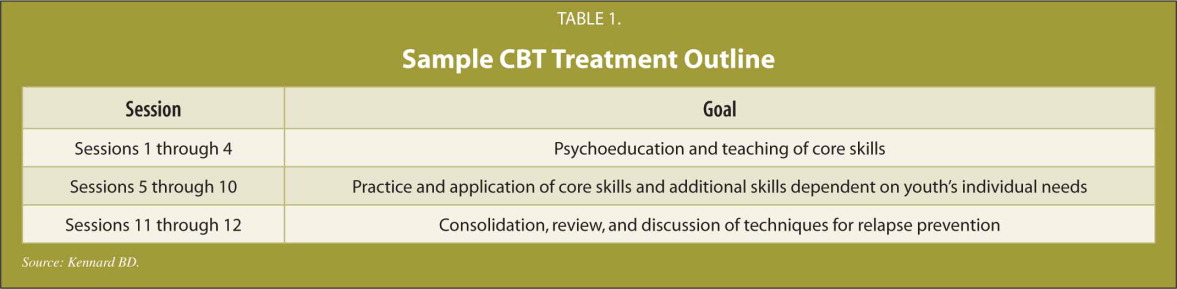 Sample CBT Treatment Outline