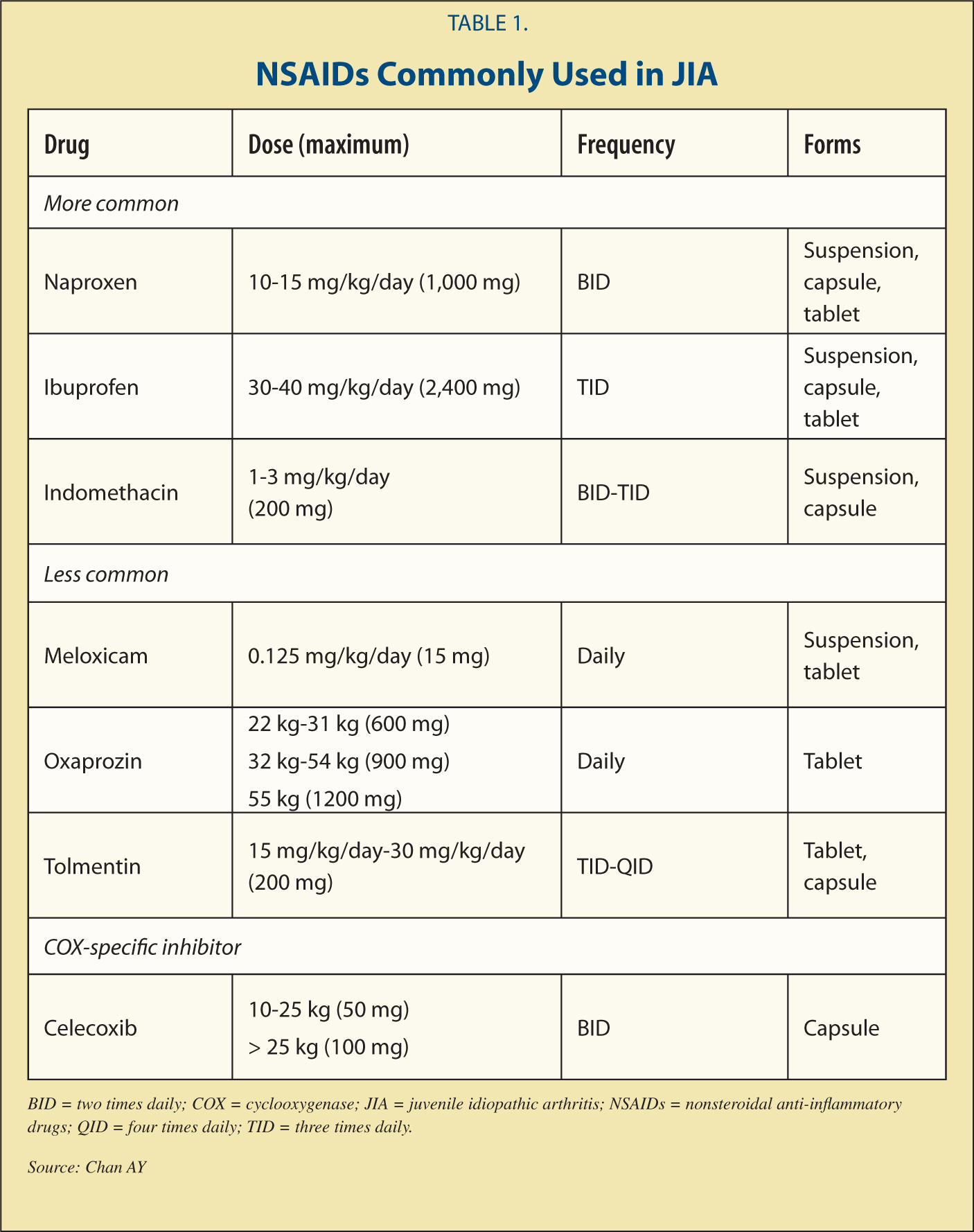 NSAIDs Commonly Used in JIA