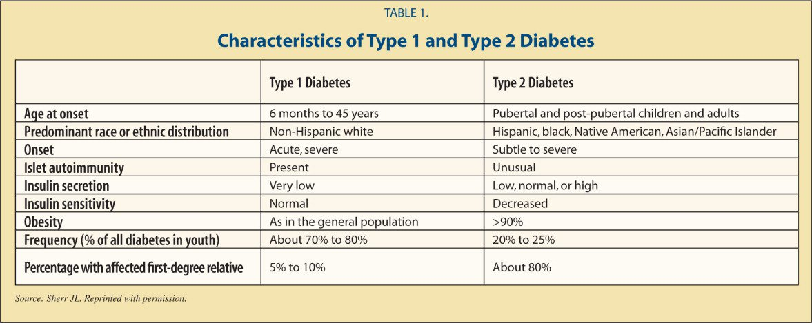 the issue of diabetes in the pediatric population