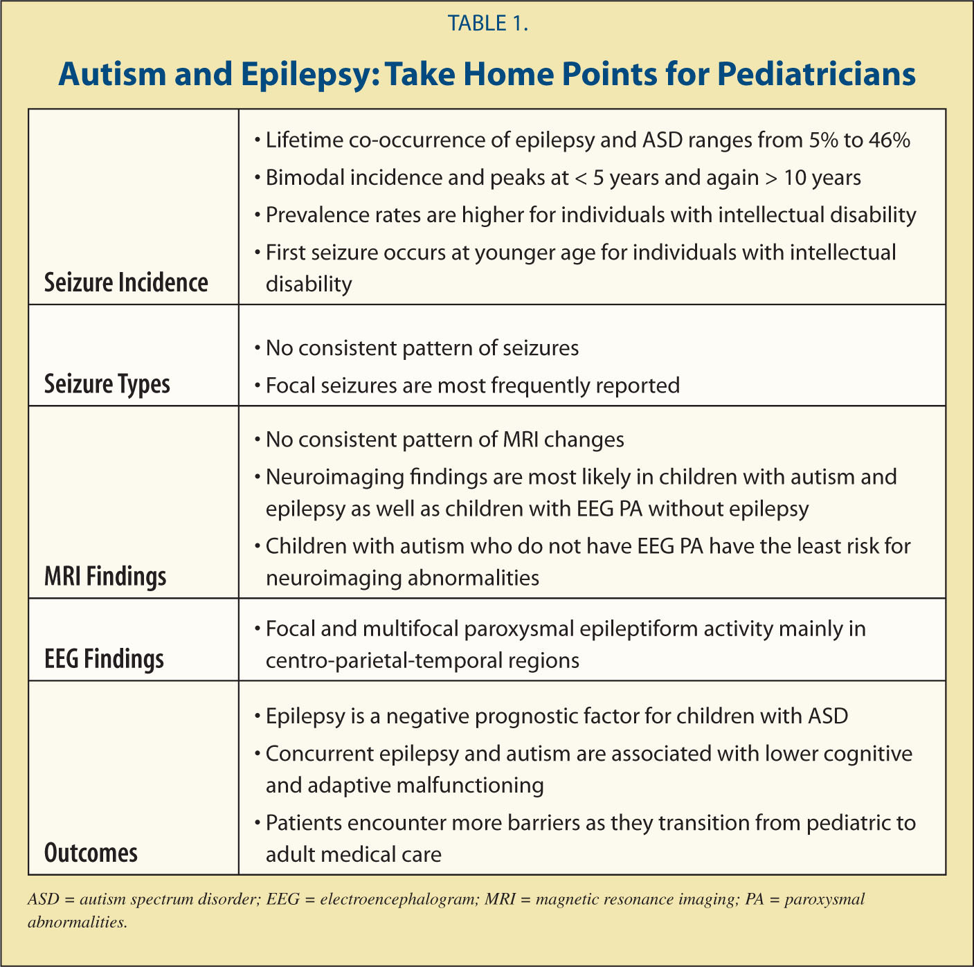 Autism and Epilepsy: Take Home Points for Pediatricians