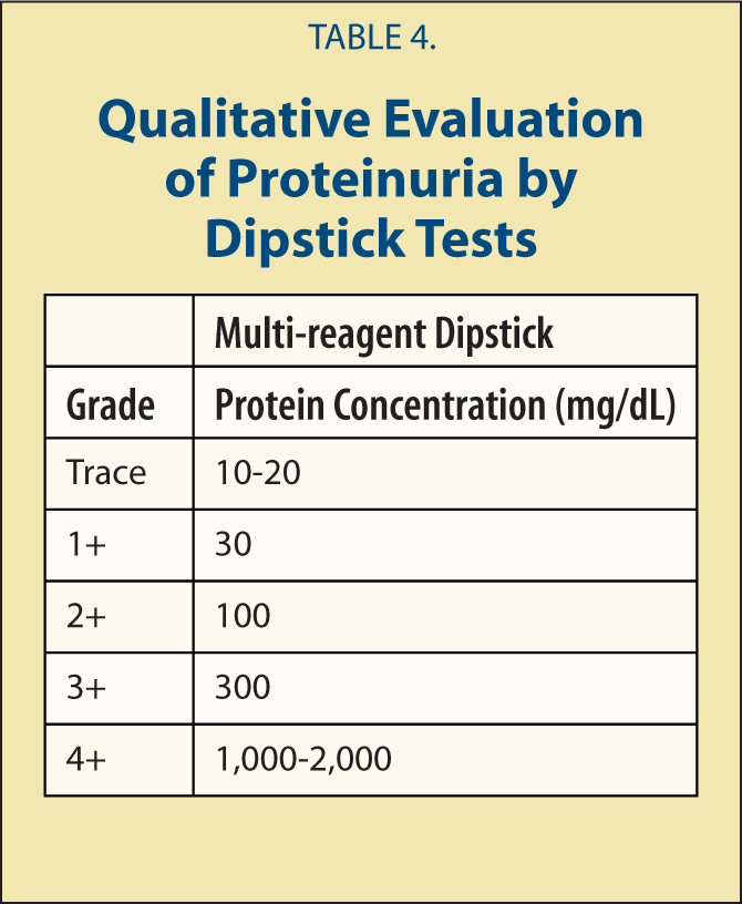 Qualitative Evaluation of Proteinuria by Dipstick Tests
