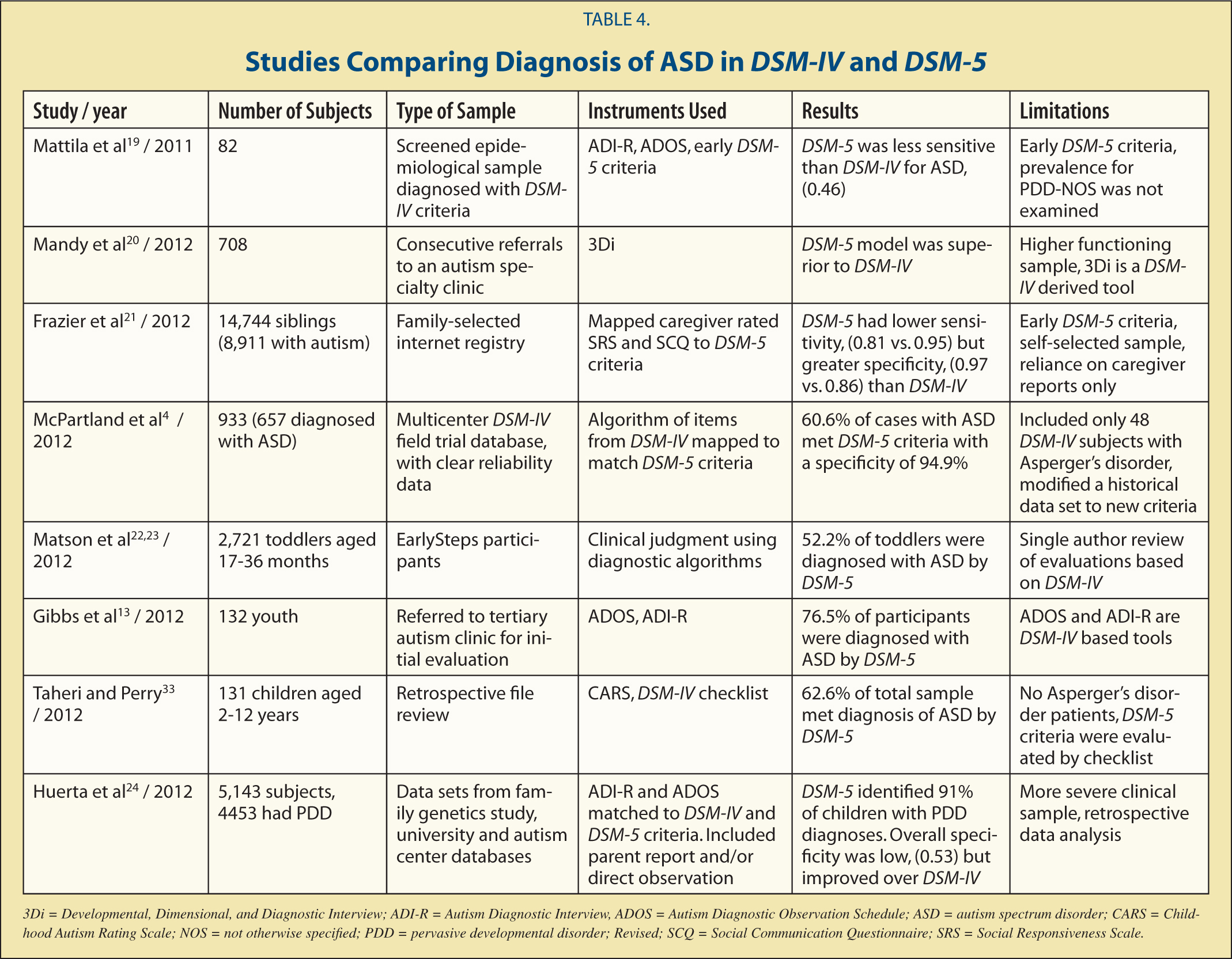 Studies Comparing Diagnosis of ASD in DSM-IV and DSM-5