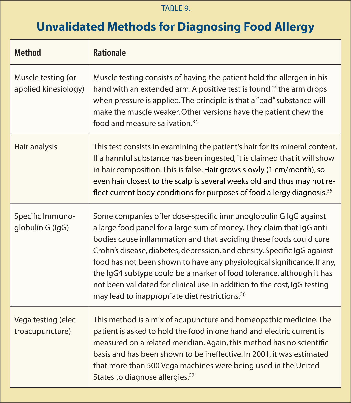 Unvalidated Methods for Diagnosing Food Allergy