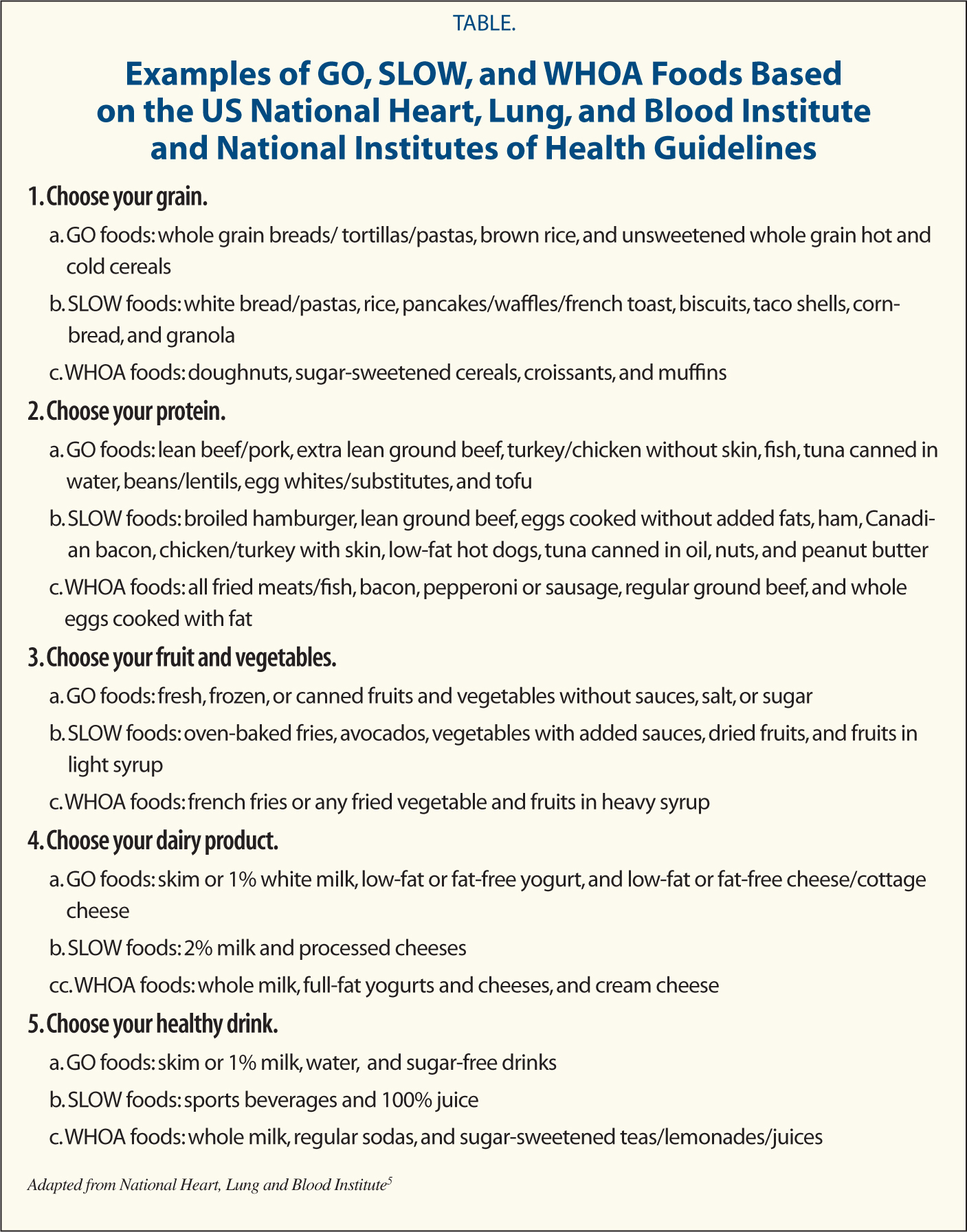 Examples of GO, SLOW, and WHOA Foods Based on the US National Heart, Lung, and Blood Institute and National Institutes of Health Guidelines