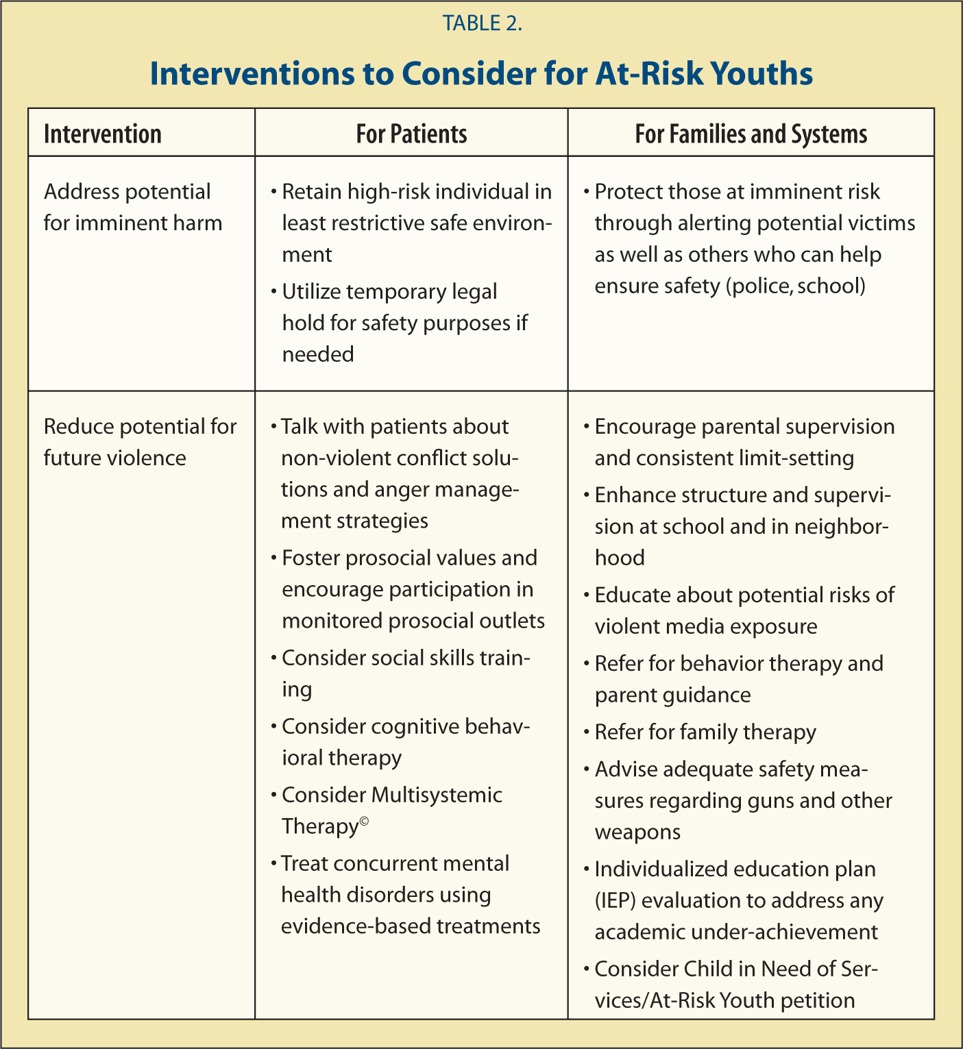 Interventions to Consider for At-Risk Youths