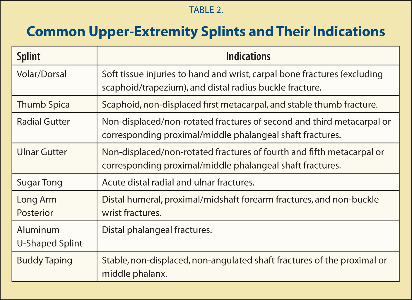 Common Upper-Extremity Splints and Their Indications