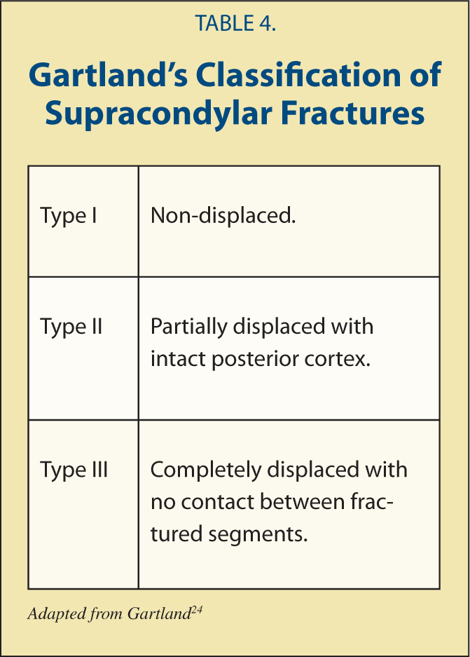 Gartland's Classification of Supracondylar Fractures