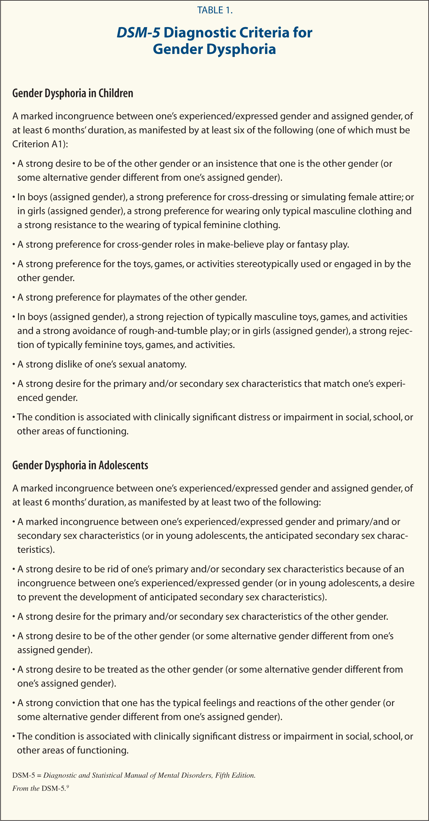 DSM-5 Diagnostic Criteria for Gender Dysphoria