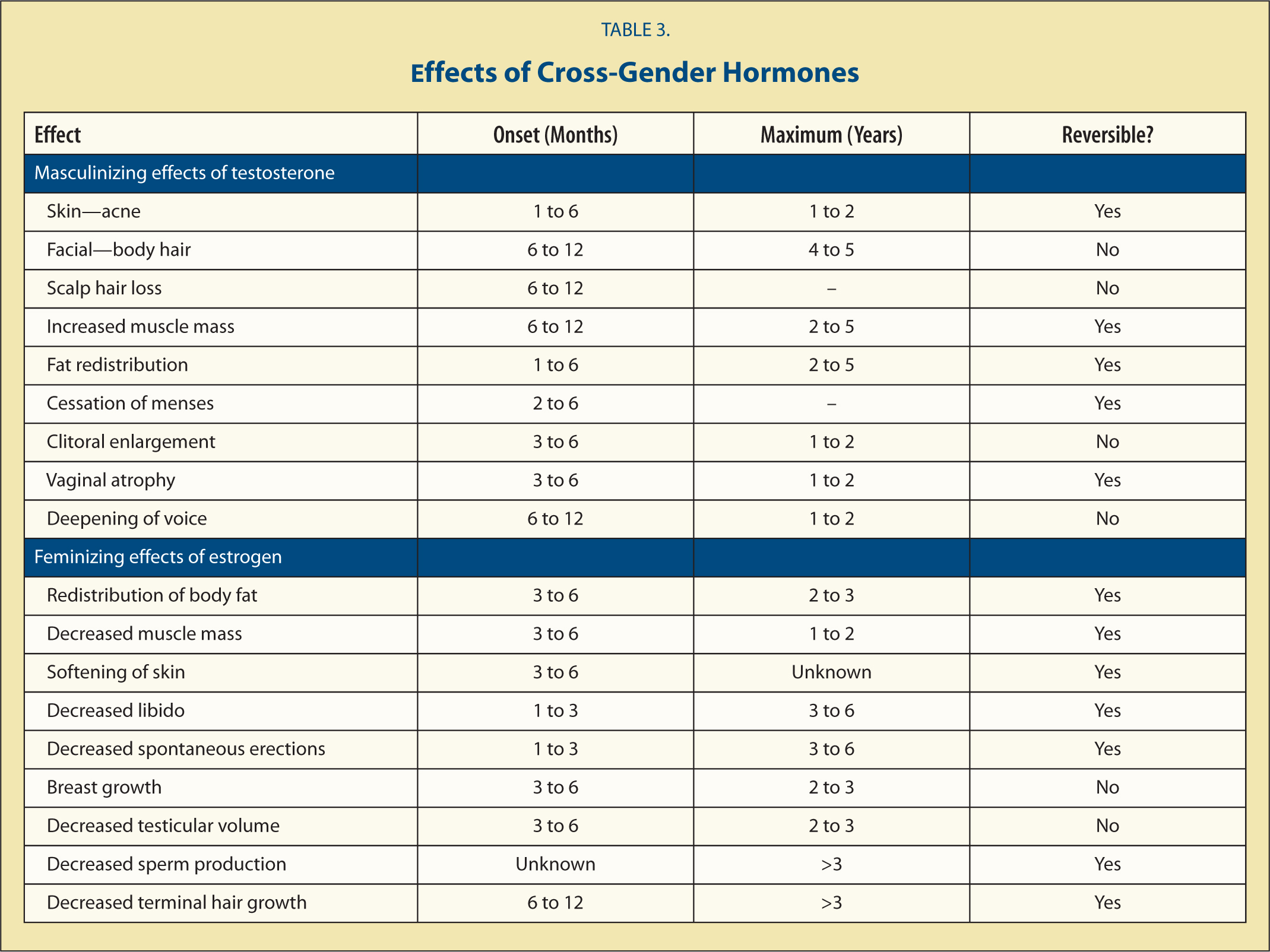 Effects of Cross-Gender Hormones