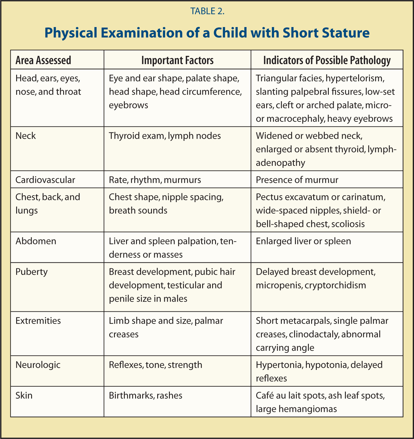 Physical Examination of a Child with Short Stature