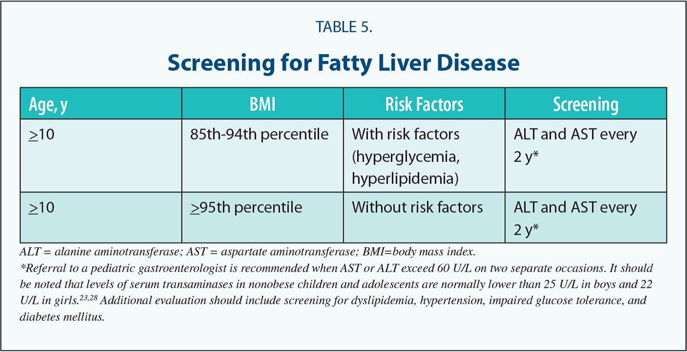 Screening for Fatty Liver Disease