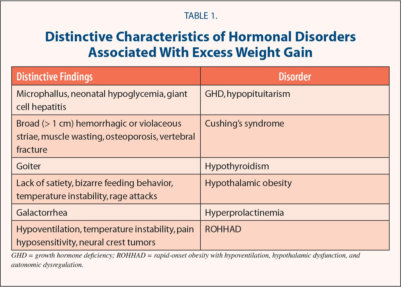 Distinctive Characteristics of Hormonal Disorders Associated With Excess Weight Gain