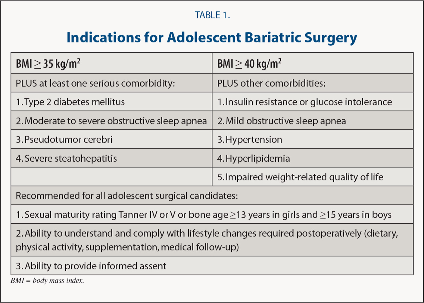 Indications for Adolescent Bariatric Surgery