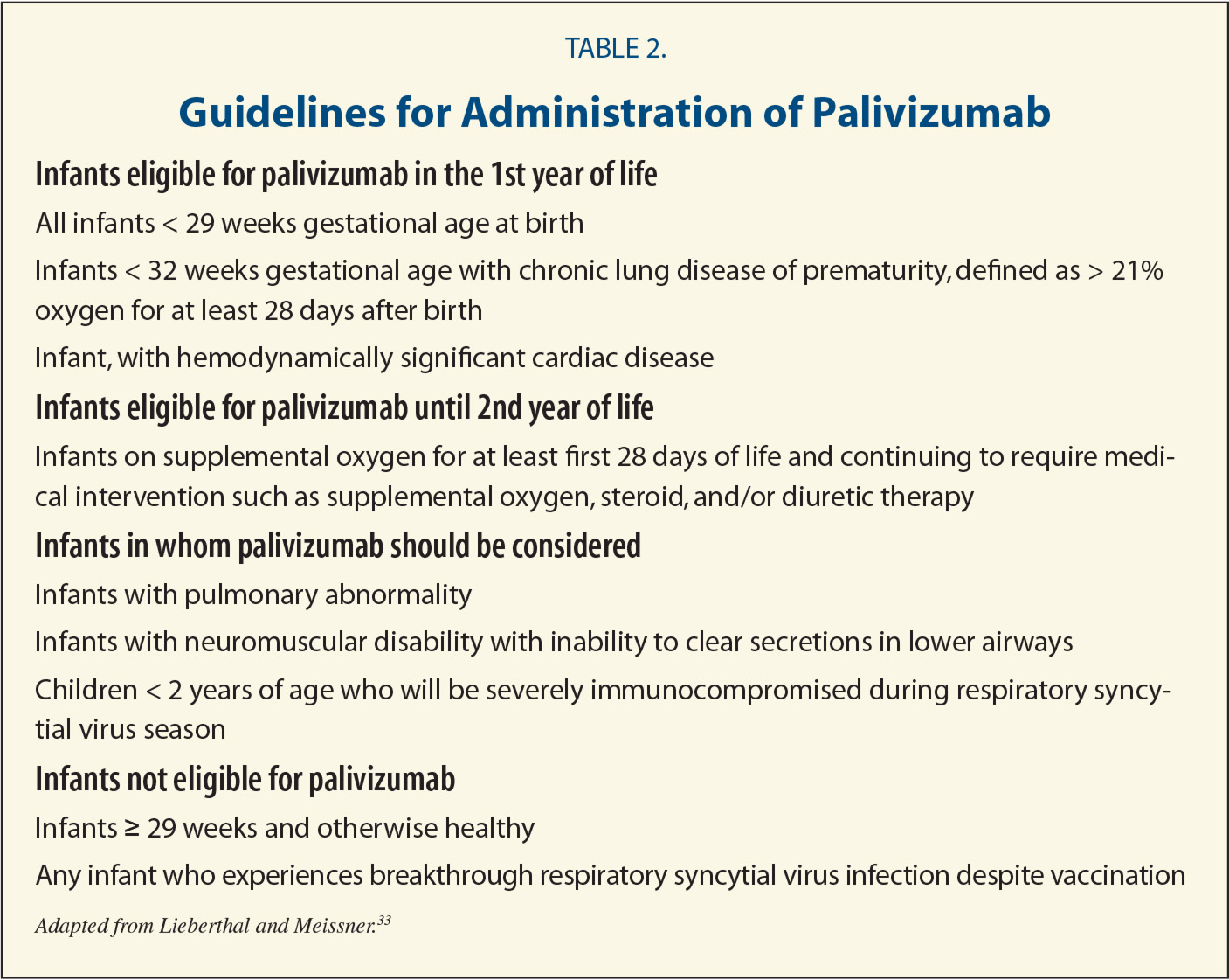 Guidelines for Administration of Palivizumab