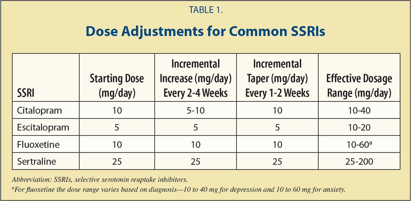 Dose Adjustments for Common SSRIs