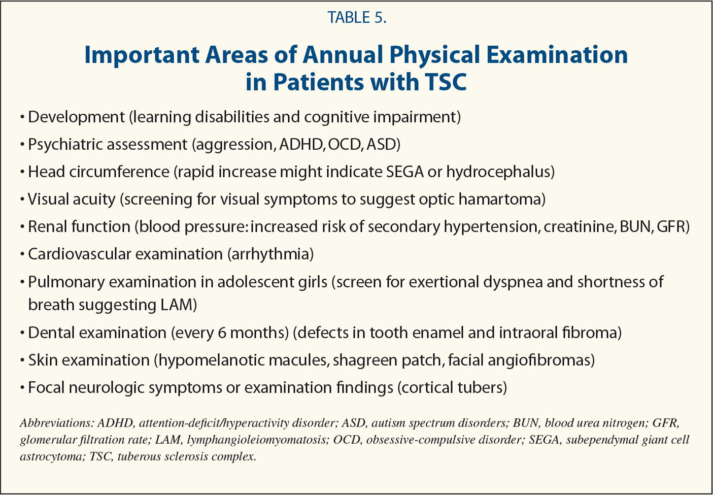 Important Areas of Annual Physical Examination in Patients with TSC